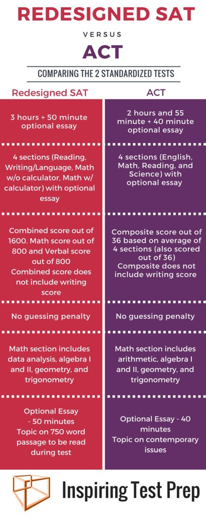 sat vs act essay The sat and the act test almost identical material – with a few key exceptions both tests have optional essays both tests have math sections both tests have.